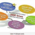Inilah Fakta Mengenai Air Hidrogen Izumio